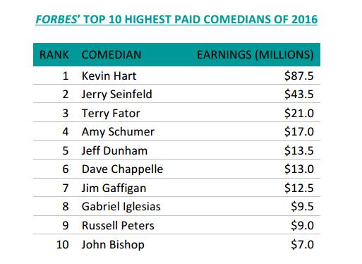 top-comedians